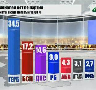 ГЕРБ спечели в 12 областни градове