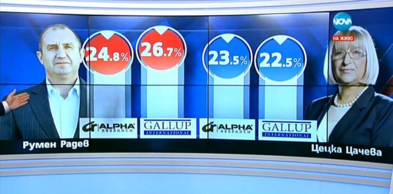 Първи данни: Радев – 24.8%, Цачева – 23.5%