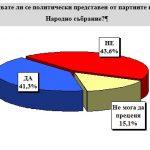 Екзакта: ГЕРБ – 26.1%, БСП – 24.9%