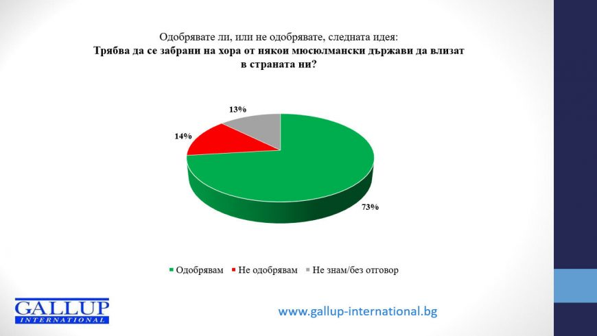 Галъп: 73% от българите мислят като Тръмп за бежанците