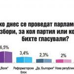 """""""Тренд"""": Пет партии влизат в парламента"""