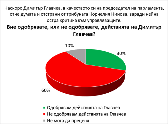 Галъп: 79% от българите не искат предсрочни парламентарни избори