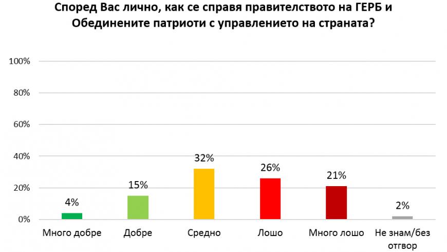 26% намират управлението за лошо, 21% – за много лошо