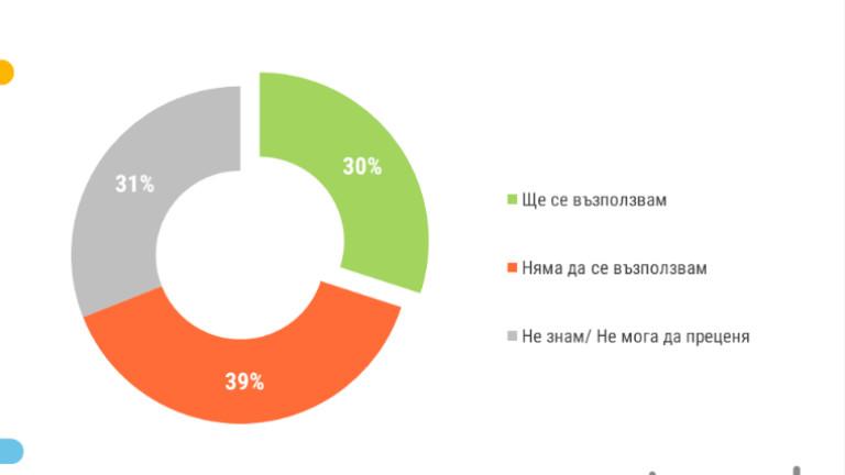 30% ще гласуват с преференция, 16% не са решили за кого