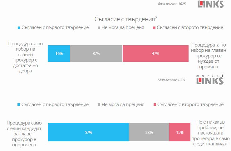 57% смятат, че процедурата за главен прокурор е опорочена