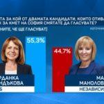 """""""Алфа Рисърч"""": 17% колебаещи се за кого да гласуват ще решат балотажа в София"""