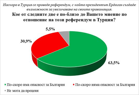 Галъп: Българите избират сигурността пред правата