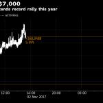 Bitcoin премина нивото от 7 000 долара