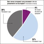 Изследване: 52% от българите са оптимисти за бъдещето на страната