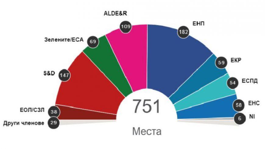 ЕНП остава най-голяма партия в Европейския парламент